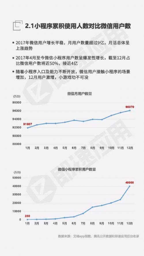 2017-2018年微信小程序市场发展研究报告正式发布
