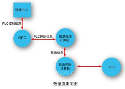 宜科:上位监控系统(SCADA)
