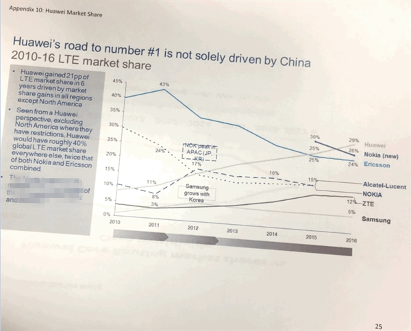 无愧通信一哥!华为4G LTE份额全球第一:美国颤抖