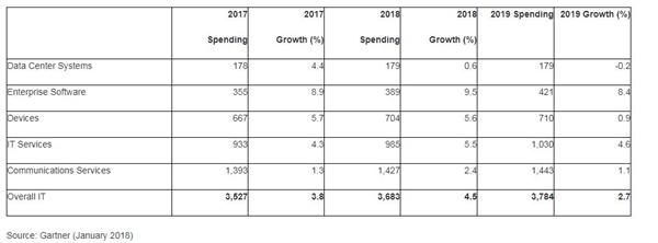 Gartner:2018全球IT支出预计将达3.7万亿美元 同比增长4.5%