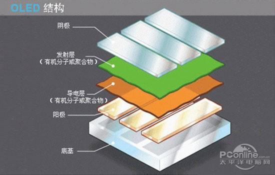 LCD/量子点/OLED技术对比分析:OLED毛病一堆 量子点半死不活