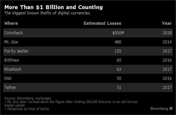 史无前例!高额加密货币遭窃损失超5.32亿美元