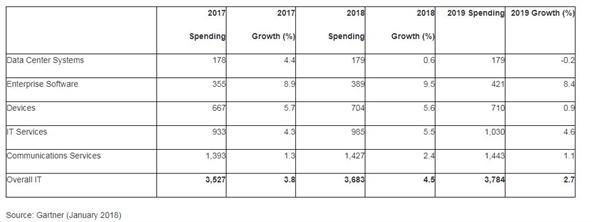 Gartner:2018全球IT支出预计达3.7万亿美元 同比增长4.5%