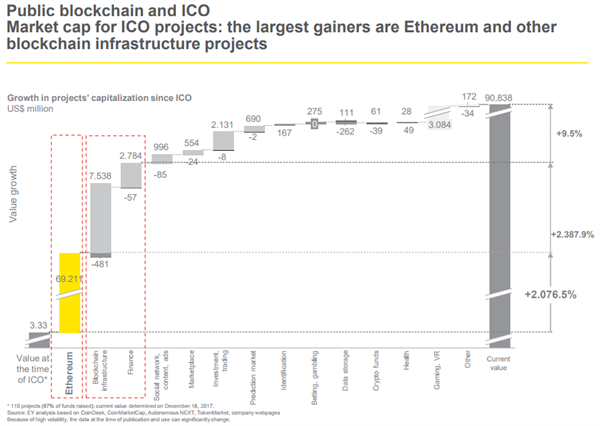 ICO报告:黑客成暴利行业两年偷走2亿美元 区块链如何保障安全?