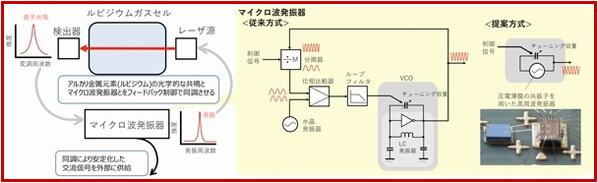 超小型MEMS原子钟诞生 适用于智能手机
