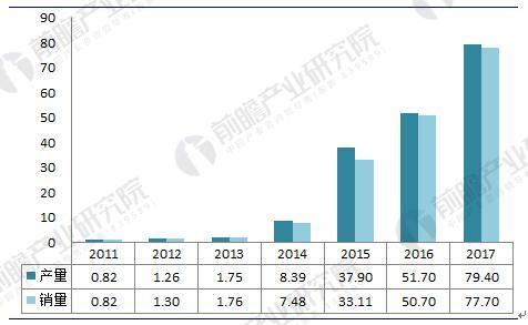 2018年中国新能源汽车电机及控制器行业发展现状及前景分析