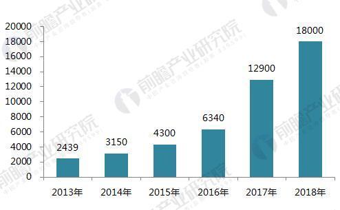 2017年中国物流机器人AGV市场规模与发展前景预测