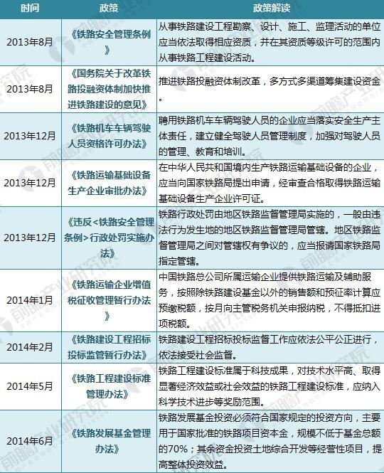 """2018年铁路行业最新政策汇总及解读(附""""十三五""""各省市铁路里程规划)"""