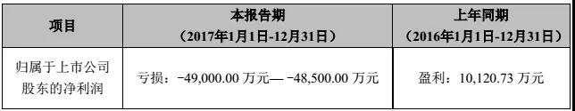 """合伙人携款失联 国民技术2017年近5亿业绩""""打水漂"""""""