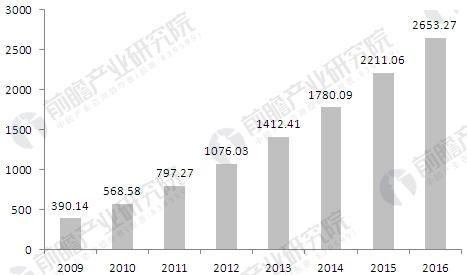 全球人脸识别市场分析 规模将达75.95亿美元