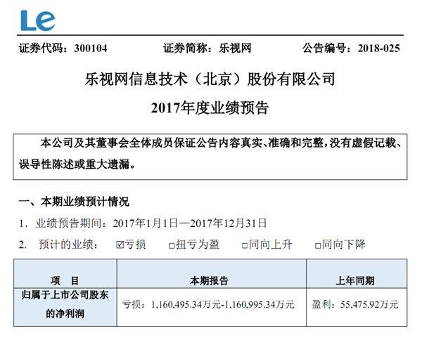 乐视网五连跌停:预计2017年亏损116亿元