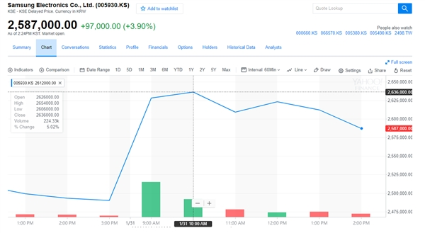 三星电子宣布按 50:1拆分股票 股价大涨6%打破记录