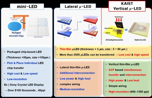 韩国 KAIST 研发可挠性垂直 Micro LED,可用于生物治疗