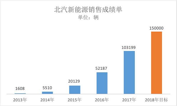 """北汽新能源讲述八年成绩单,""""开放共享"""" 实践2025战略"""