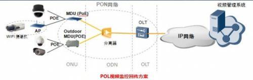 华为POL解决方案助力视频监控迈入云化时代