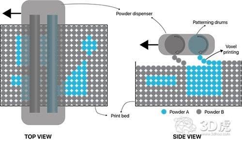 Aerosint开发了第一台商用多功能粉末SLS 3D打印机