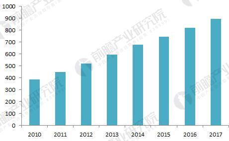 2018年全球纳米材料市场现状与发展趋势分析 环境保护领域应用市场将加快