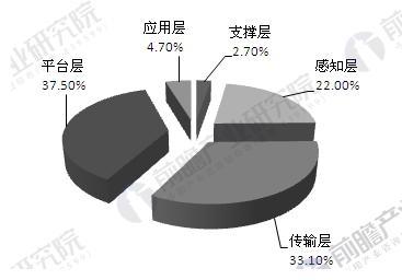 中国物联网行业发展趋势分析 有效商业模式逐步形成