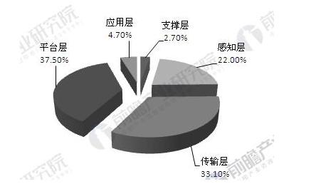 中国物联网规模将达1.8万亿元 商业模式渐渐形成