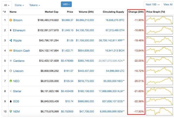 """韩美重拳出击监管:数字货币市值全线""""跳水"""" 比特币盘中跌破1万美元"""