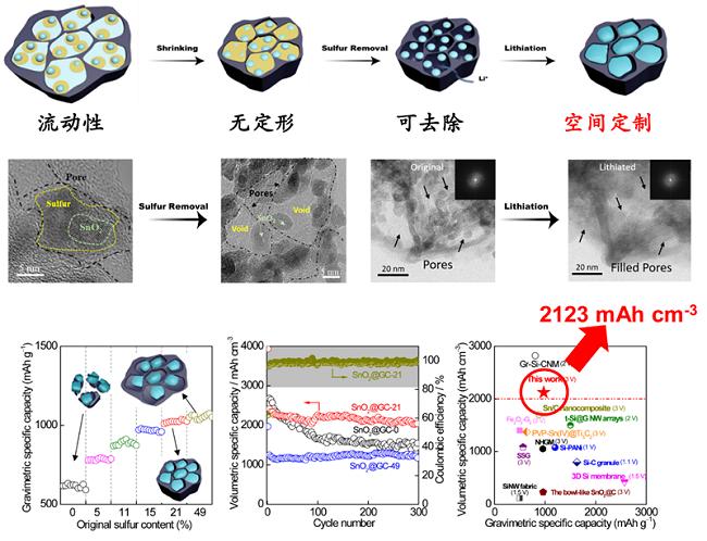 """为让下一代锂电池更轻便:天津大学科学团队研制出了""""硫模板法"""""""
