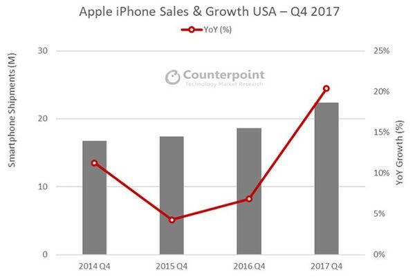 iPhone X销售势头强劲:超iPhone 8系列近一倍