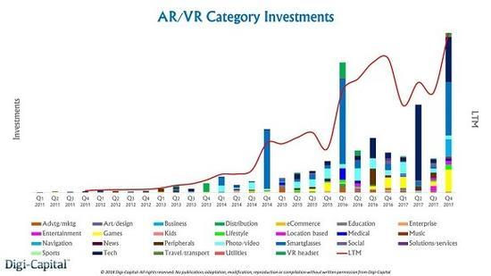 融资达30亿美元 VR/AR颓势难掩 为何吸金不减