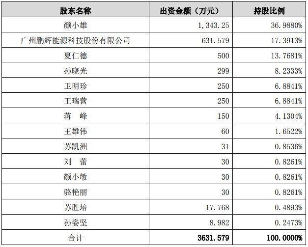 鹏辉能源4000万投资锂电池材料及回收业务
