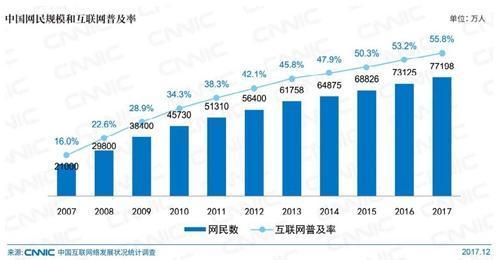 2017年中国网民调查:八成网民月收入5000元以下