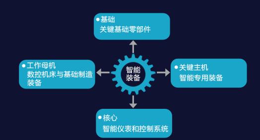 智能装备──强化工业基础能力
