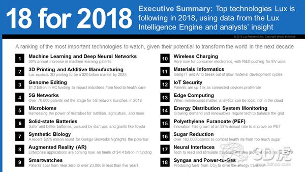 Lux Research:在未来十年中最有可能改变世界的18项技术