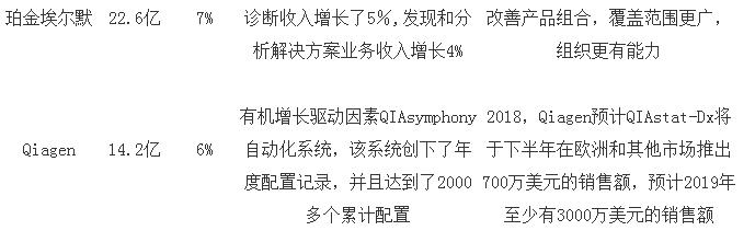 """分析仪器进口品牌2017年度营收大""""比拼"""""""