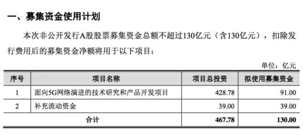 持续加码5G:中兴通讯拟定增募资130亿元