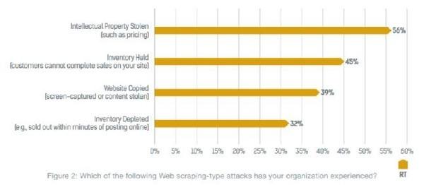 零售及Web应用安全 零售商面临应用层安全威胁