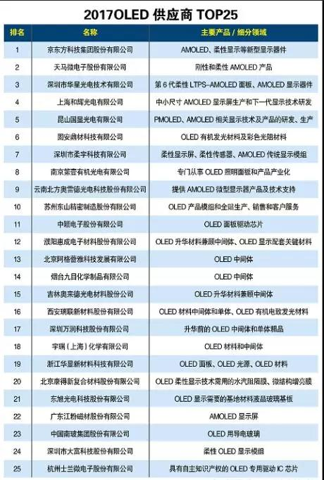 2018中国OLED产能占全球20%份额:寡头独大到群雄而起,国产化的春天已来