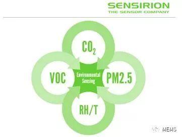 瑞士传感器厂商Sensirion筹备上市