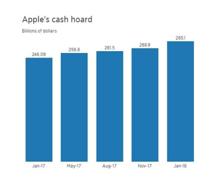 苹果成全球现金最多公司 增至2851亿美元