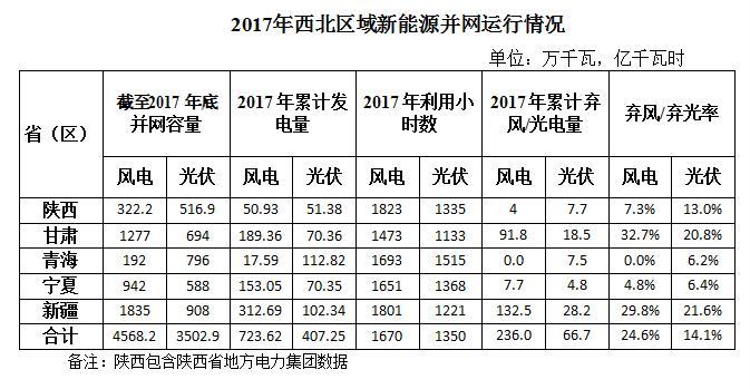 2017年西北五省区弃光率平价达14.1% 新疆21.6%居首