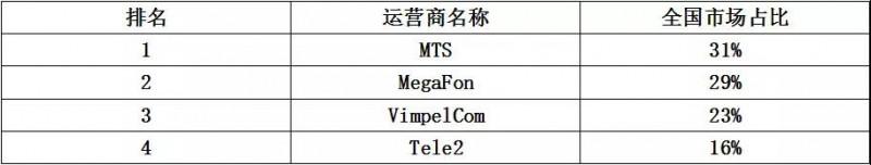 """看中国手机品牌如何破解国外""""封杀令""""之破解俄罗斯运营商"""
