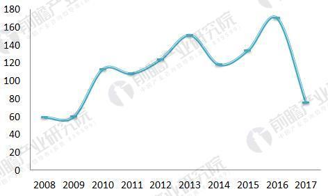 荧光显微镜行业现状分析 技术研发进展较快