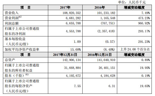 中兴通讯2017年业绩快报:实现营收1088亿 净利45.54亿
