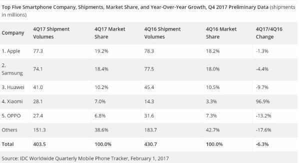 IDC:2017年Q4智能手机出货量下降6.3% 苹果超三星成第一大手机厂商