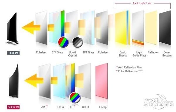 液晶电视已去:国产OLED屏逆序 追赶韩系厂商