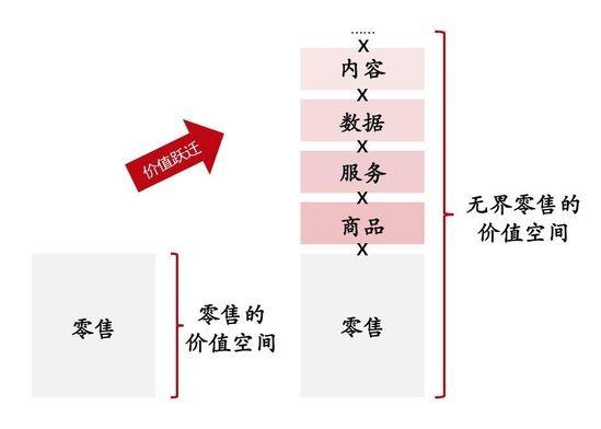 """刘强东:""""去中心化""""是大势所趋"""