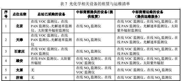 这家仪器商独揽监测总站2319万VOCs监测设备采购项目