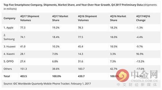 苹果超三星成上季度全球销量冠军 中国3家厂商进前5