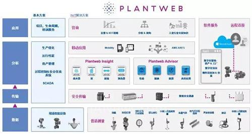 艾默生推出新一代Plantweb数字生态系统架构