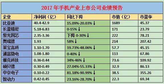 手机产业上市公司2017年业绩预告:15家企业净利超10亿
