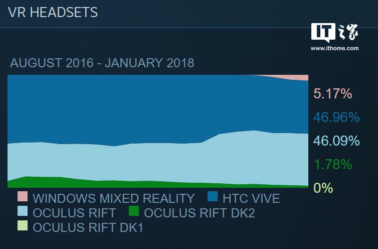 2018年1月,Windows 10 MR设备Steam份额再获增长