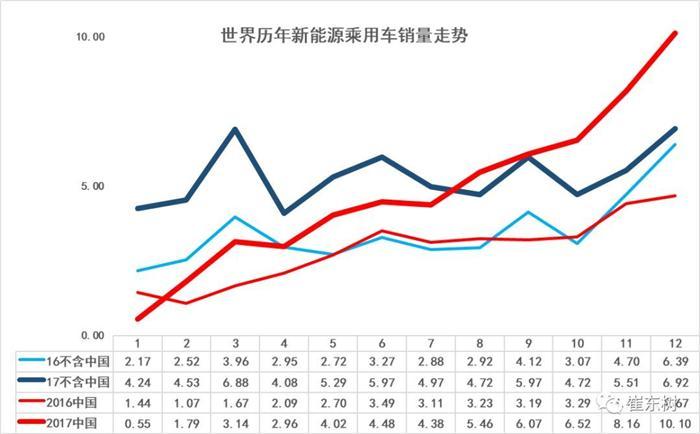 中国新能源乘用车的17年世界份额达到47%
